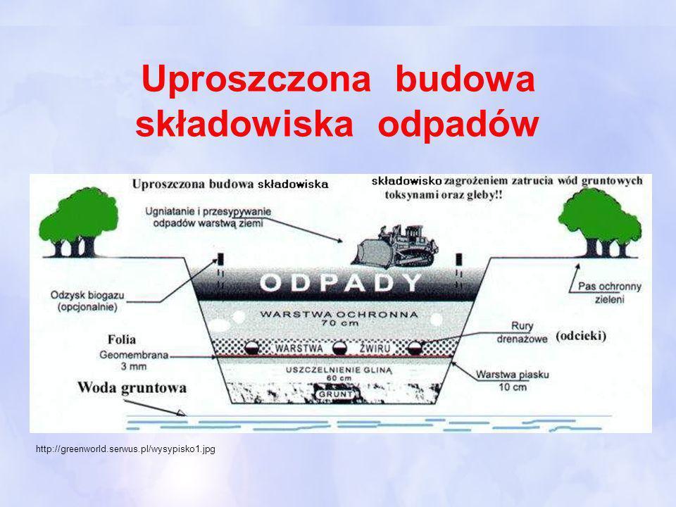 Uproszczona budowa składowiska odpadów http://greenworld.serwus.pl/wysypisko1.jpg