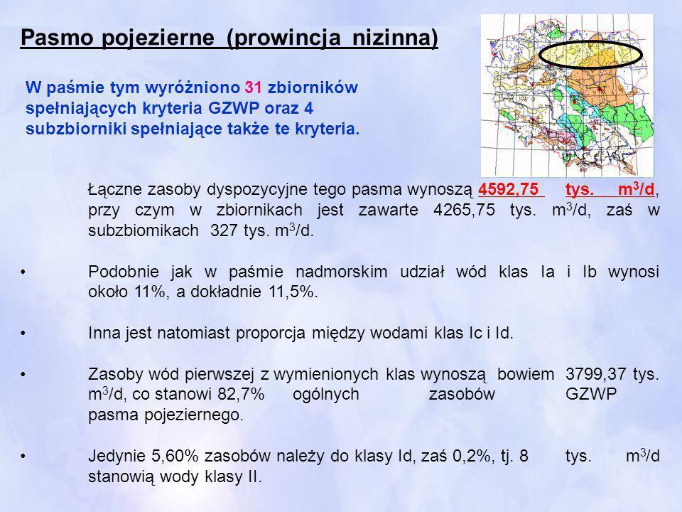 Łączne zasoby dyspozycyjne tego pasma wynoszą 4592,75 tys. m 3 /d, przy czym w zbiornikach jest zawarte 4265,75 tys. m 3 /d, zaś w subzbiomikach 327 t