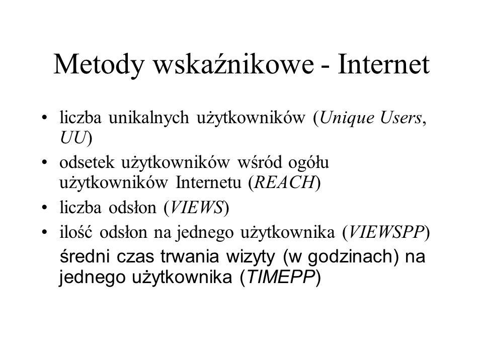 Metody wskaźnikowe - Internet liczba unikalnych użytkowników (Unique Users, UU) odsetek użytkowników wśród ogółu użytkowników Internetu (REACH) liczba