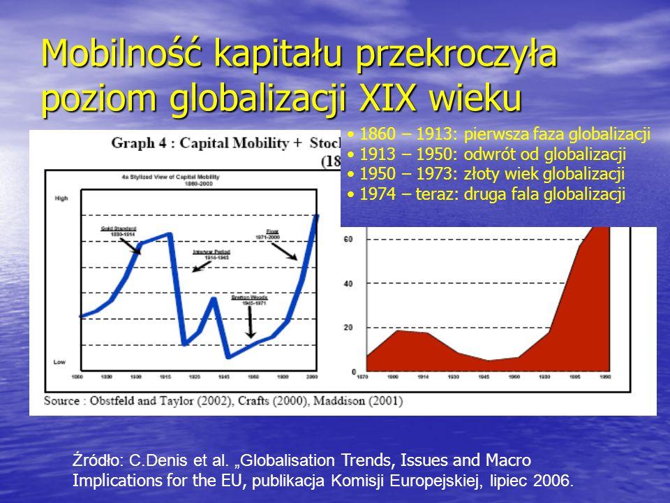 Mobilność kapitału przekroczyła poziom globalizacji XIX wieku Źródło: C.Denis et al. Globalisation Trends, Issues and Macro Implications for the EU, p