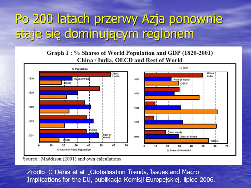 Po 200 latach przerwy Azja ponownie staje się dominującym regionem Źródło: C.Denis et al. Globalisation Trends, Issues and Macro Implications for the