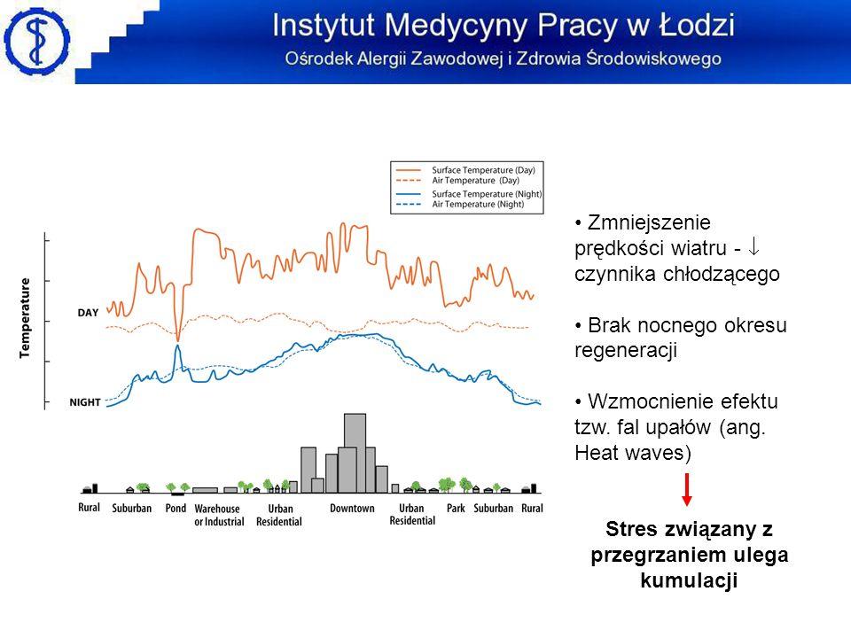 Miejska wyspa ciepła w Łodzi