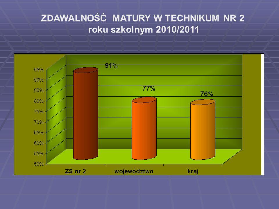 ZDAWALNOŚĆ MATURY W TECHNIKUM NR 2 roku szkolnym 2010/2011