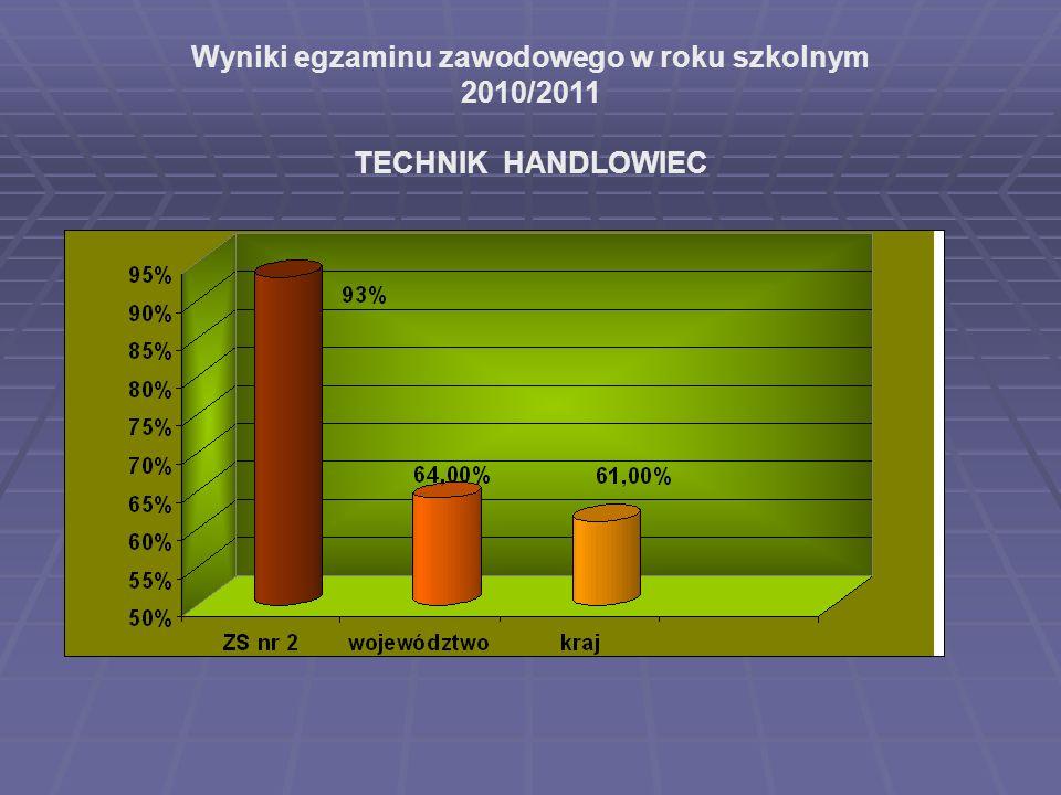 Wyniki egzaminu zawodowego w roku szkolnym 2010/2011 TECHNIK HANDLOWIEC