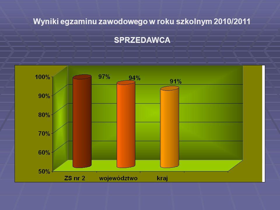 Wyniki egzaminu zawodowego w roku szkolnym 2010/2011 SPRZEDAWCA