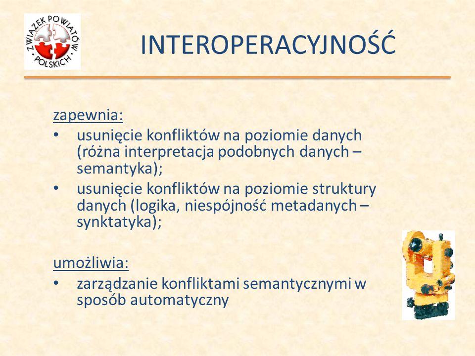 INTEROPERACYJNOŚĆ zapewnia: usunięcie konfliktów na poziomie danych (różna interpretacja podobnych danych – semantyka); usunięcie konfliktów na poziom