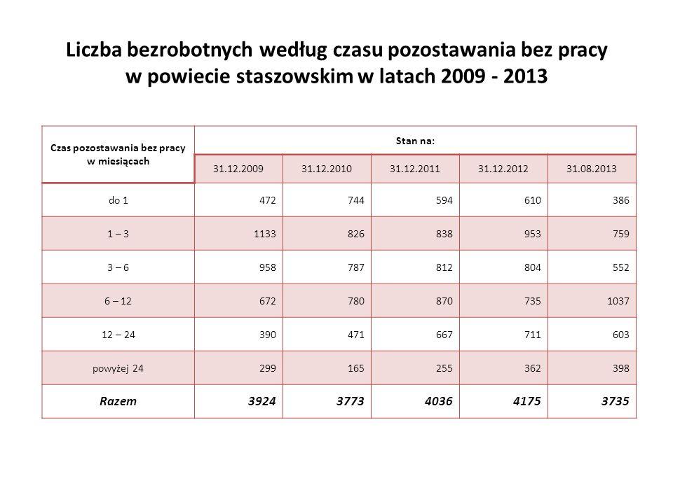 Liczba bezrobotnych według czasu pozostawania bez pracy w powiecie staszowskim w latach 2009 - 2013 Czas pozostawania bez pracy w miesiącach Stan na: