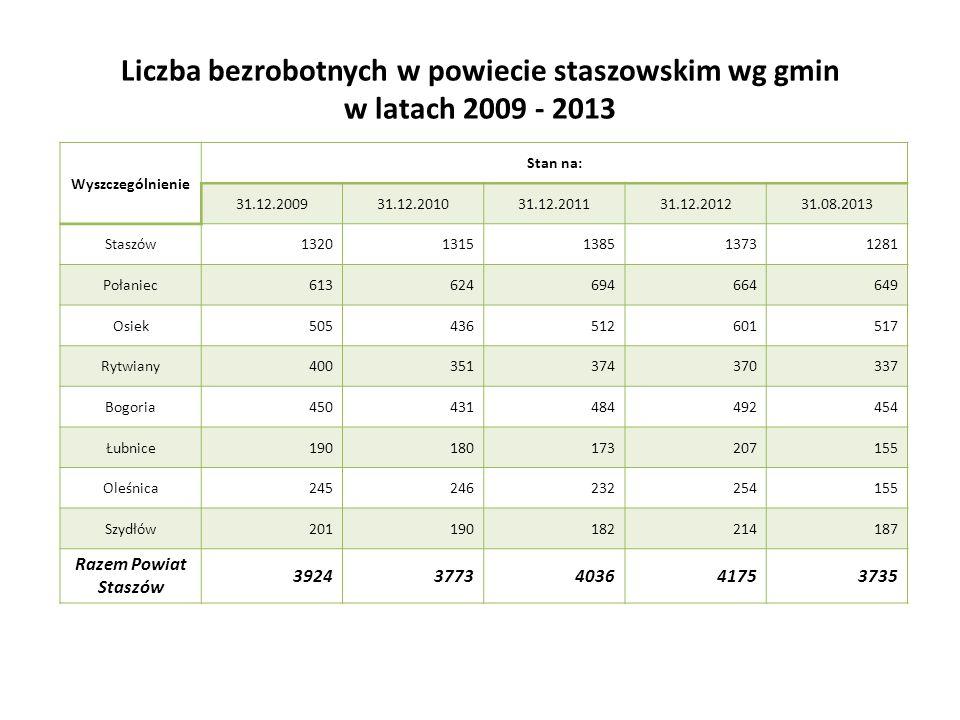Liczba bezrobotnych w powiecie staszowskim wg gmin w latach 2009 - 2013 Wyszczególnienie Stan na: 31.12.200931.12.201031.12.201131.12.201231.08.2013 S