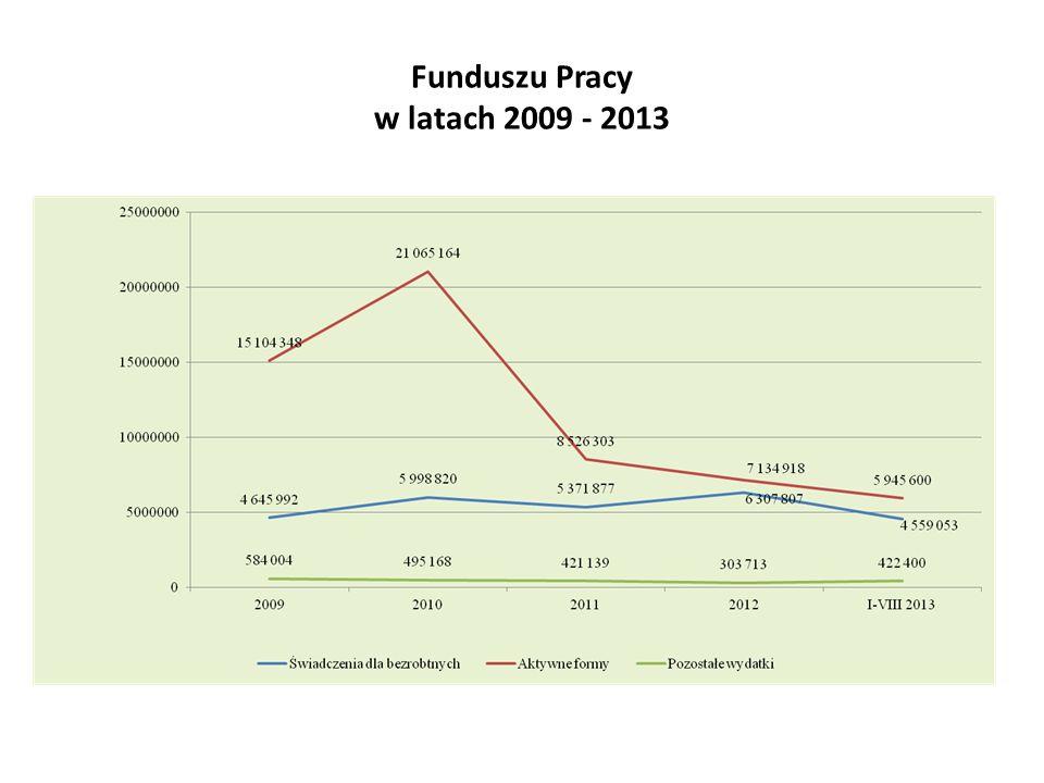 Funduszu Pracy w latach 2009 - 2013