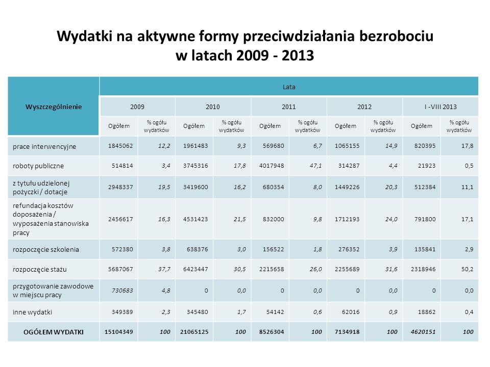 Wydatki na aktywne formy przeciwdziałania bezrobociu w latach 2009 - 2013 Wyszczególnienie Lata 2009201020112012I -VIII 2013 Ogółem % ogółu wydatków O