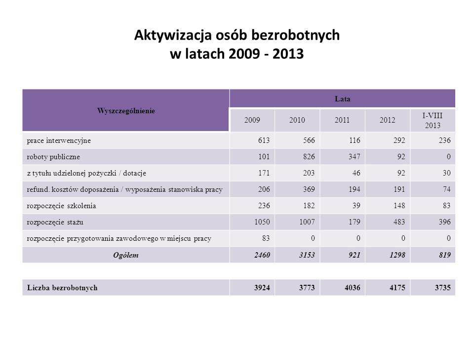 Aktywizacja osób bezrobotnych w latach 2009 - 2013 Wyszczególnienie Lata 2009201020112012 I-VIII 2013 prace interwencyjne613566116292236 roboty public