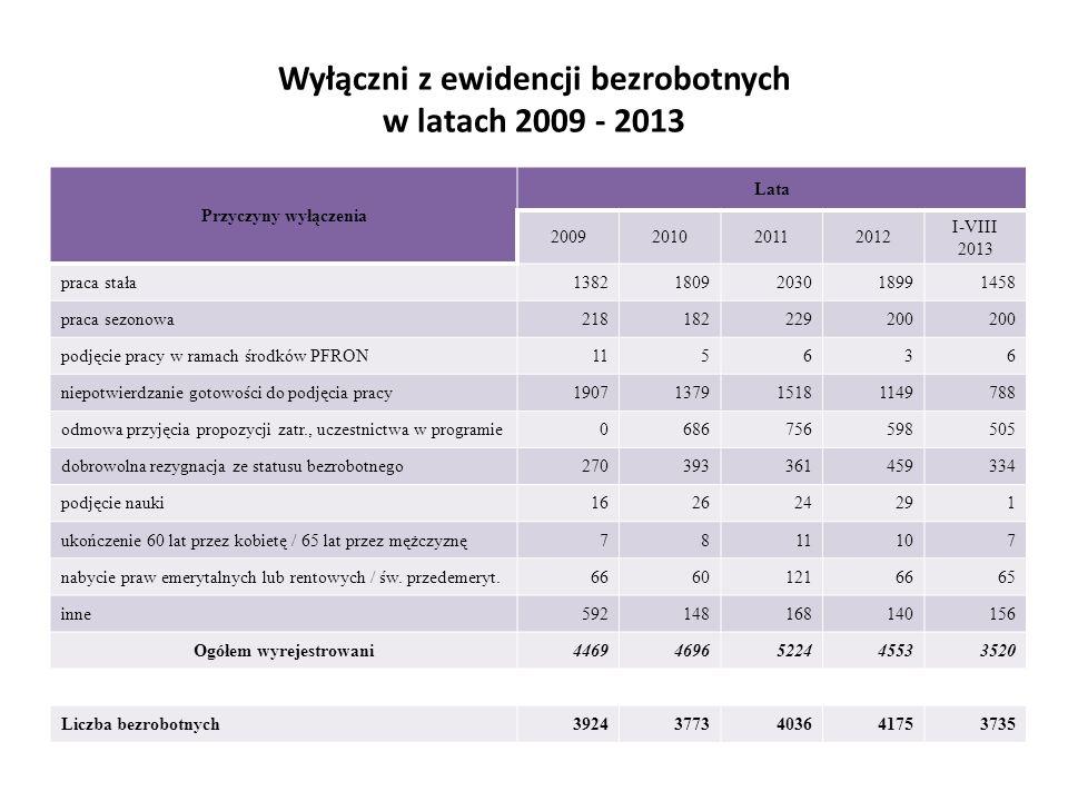Wyłączni z ewidencji bezrobotnych w latach 2009 - 2013 Przyczyny wyłączenia Lata 2009201020112012 I-VIII 2013 praca stała13821809203018991458 praca se