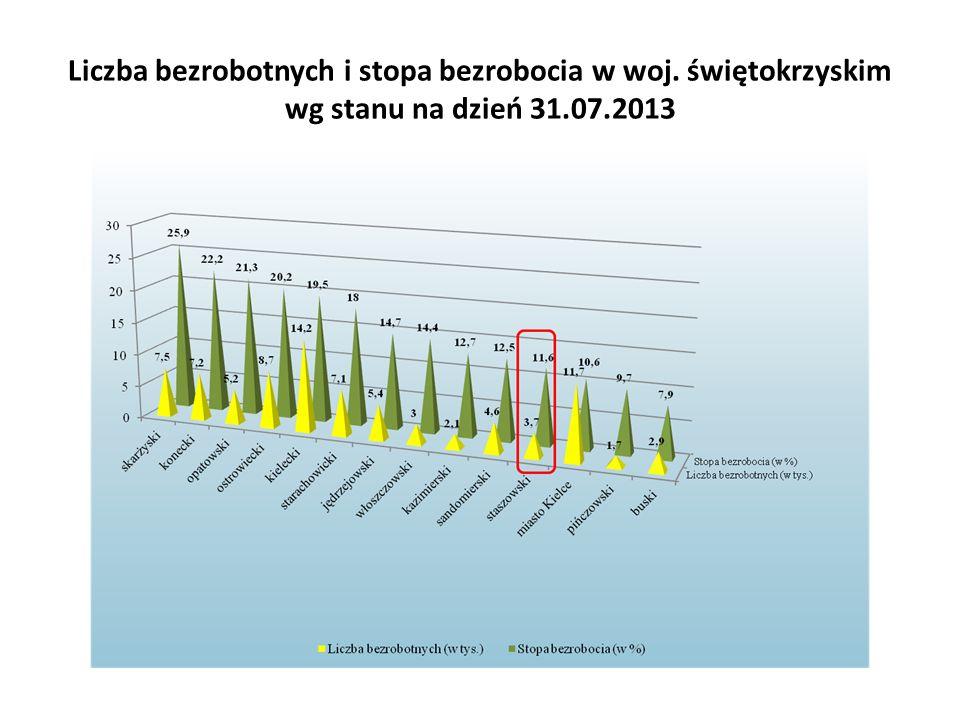 Liczba bezrobotnych i stopa bezrobocia w woj. świętokrzyskim wg stanu na dzień 31.07.2013