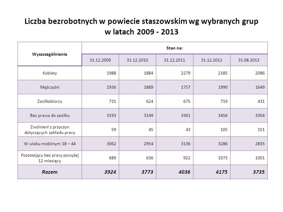 Liczba bezrobotnych w powiecie staszowskim wg wybranych grup w latach 2009 - 2013 Wyszczególnienie Stan na: 31.12.200931.12.201031.12.201131.12.201231