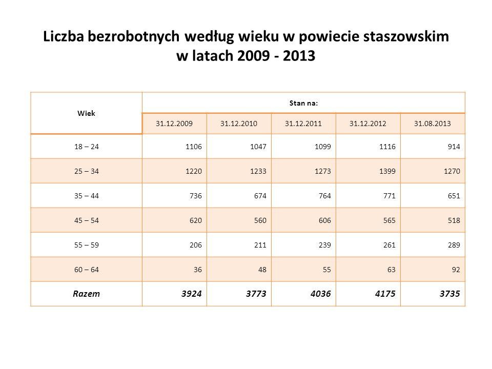 Liczba bezrobotnych według wieku w powiecie staszowskim w latach 2009 - 2013 Wiek Stan na: 31.12.200931.12.201031.12.201131.12.201231.08.2013 18 – 241