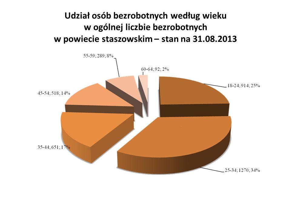 Udział osób bezrobotnych według wieku w ogólnej liczbie bezrobotnych w powiecie staszowskim – stan na 31.08.2013