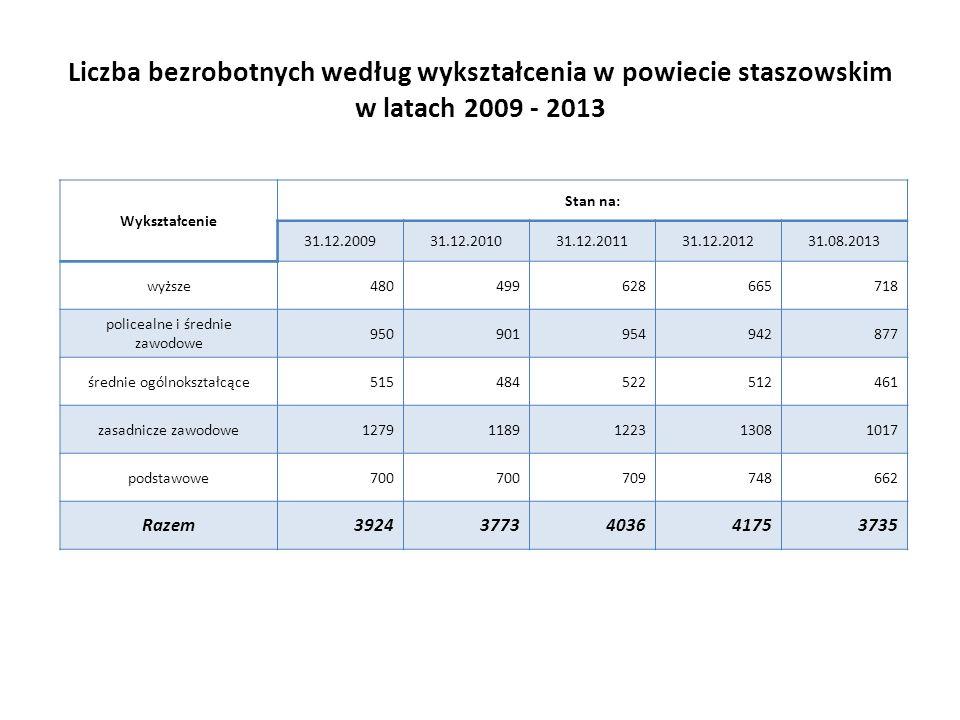 Liczba bezrobotnych według wykształcenia w powiecie staszowskim w latach 2009 - 2013 Wykształcenie Stan na: 31.12.200931.12.201031.12.201131.12.201231