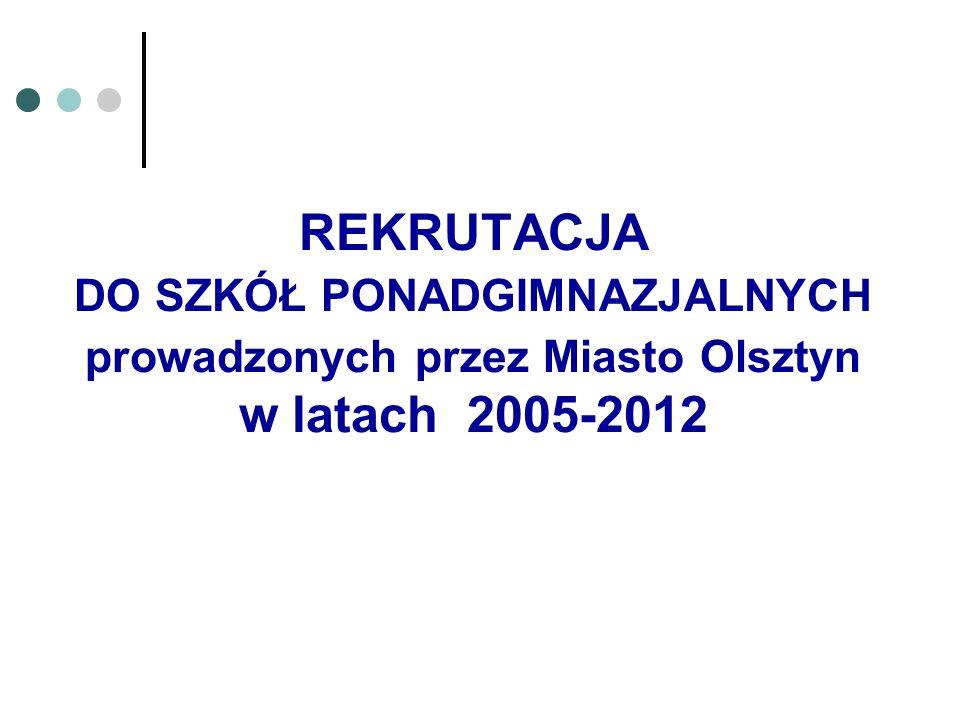 REKRUTACJA DO SZKÓŁ PONADGIMNAZJALNYCH prowadzonych przez Miasto Olsztyn w latach 2005-2012