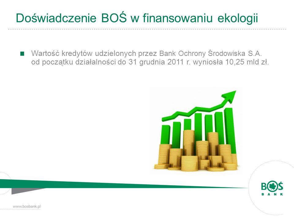Doświadczenie BOŚ w finansowaniu ekologii Wartość kredytów udzielonych przez Bank Ochrony Środowiska S.A. od początku działalności do 31 grudnia 2011