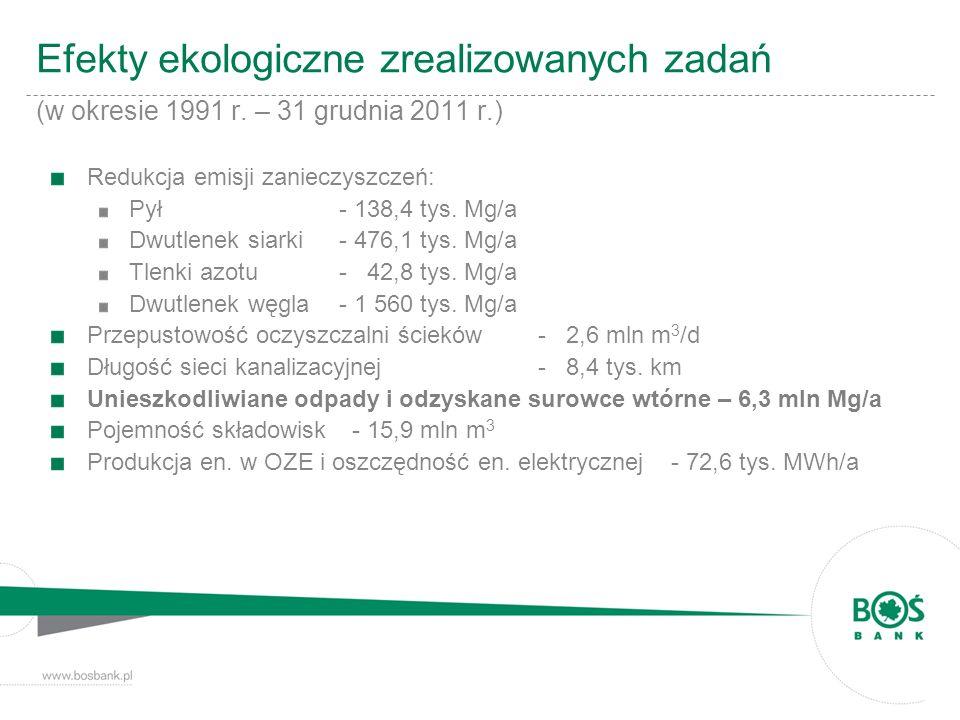 Efekty ekologiczne zrealizowanych zadań (w okresie 1991 r. – 31 grudnia 2011 r.) Redukcja emisji zanieczyszczeń: Pył- 138,4 tys. Mg/a Dwutlenek siarki