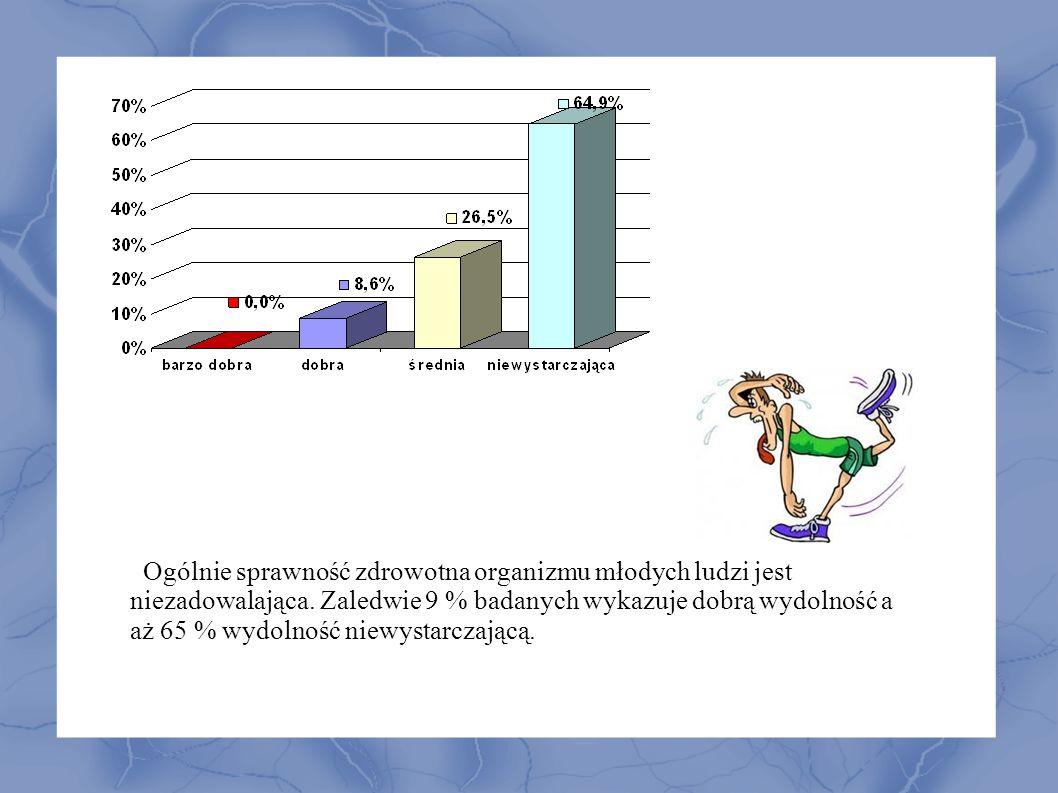 W badaniu ankietowym uczestniczyło 226 uczniów co stanowi 64 % ogółu gimnazjalistów naszej szkoły.