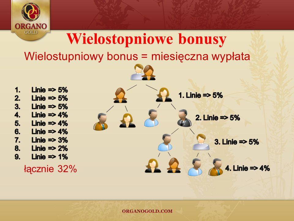 Wielostopniowe bonusy Wielostupniowy bonus = miesięczna wypłata łącznie 32%
