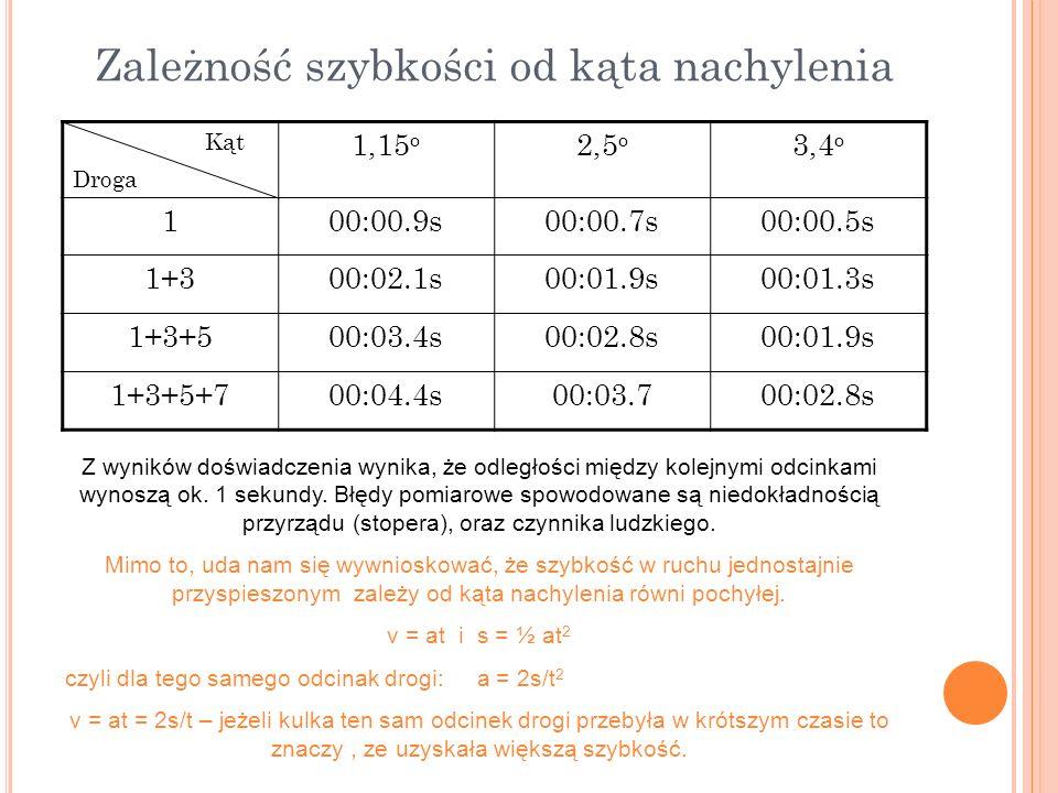 Zależność szybkości od kąta nachylenia Kąt Droga 1,15 o 2,5 o 3,4 o 100:00.9s00:00.7s00:00.5s 1+300:02.1s00:01.9s00:01.3s 1+3+500:03.4s00:02.8s00:01.9