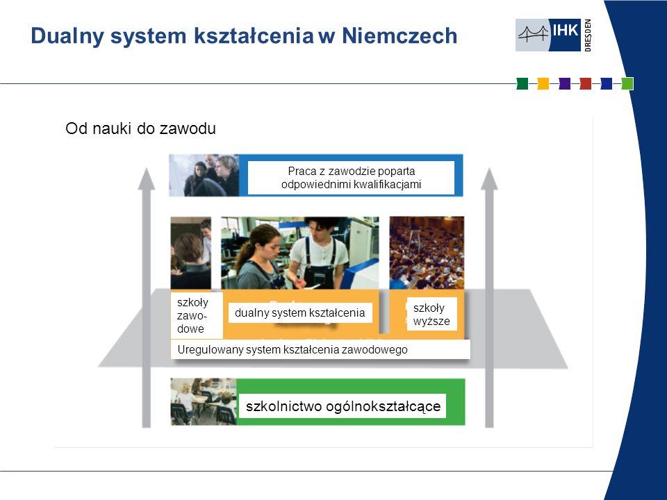 Część B Dualny system kształcenia Mechatronik Struktura egzaminów dla mechatroników Część A Zlecenie zakładowe z dokumentacją 50% maks.