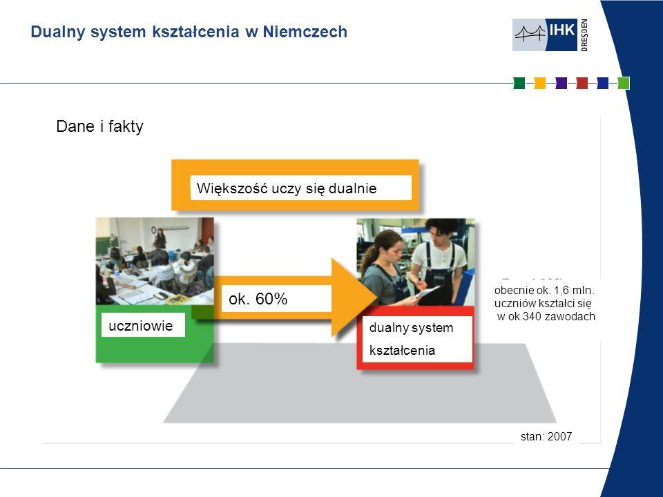 Dualny system kształcenia w Niemczech Dane i fakty Większość uczy się dualnie uczniowie ok. 60% dualny system kształcenia obecnie ok. 1,6 mln. uczniów