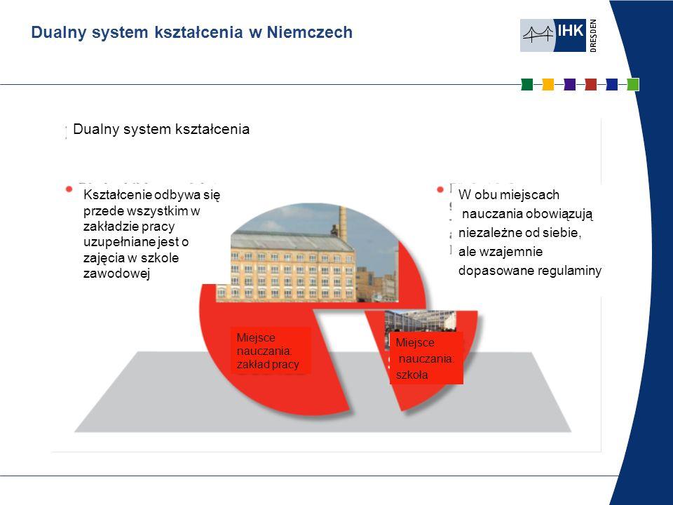 Dualny system edukacyjny w Niemczech Dualny system kształcenia Miejsce nauczania: zakład pracy 3-4 dni w tygodniu na podstawie regulaminu nauczania w ramach kontraktu o odbywaniu praktyki przeważnie na miejscu pracy