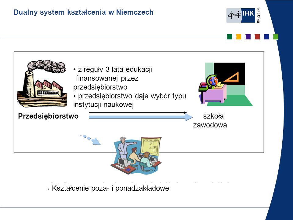 Dualny system kształcenia w Niemczech Dualny system kształcenia Miejsce nauczania: szkoła przeciętnie 1-2 dni w tygodniu na podstawie ramowego programu nauczania przekazywanie wiedzy podstawowej i specjalistycznej w ramach ustawowego obowiązku uczęszczania do szkoły
