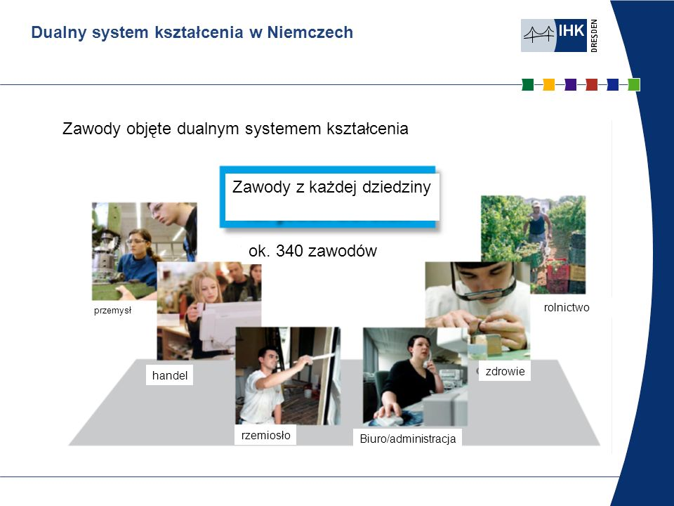 Dualny system kształcenia w Niemczech Zawody objęte dualnym systemem kształcenia Zawody z każdej dziedziny ok. 340 zawodów przemysł handel rzemiosło B