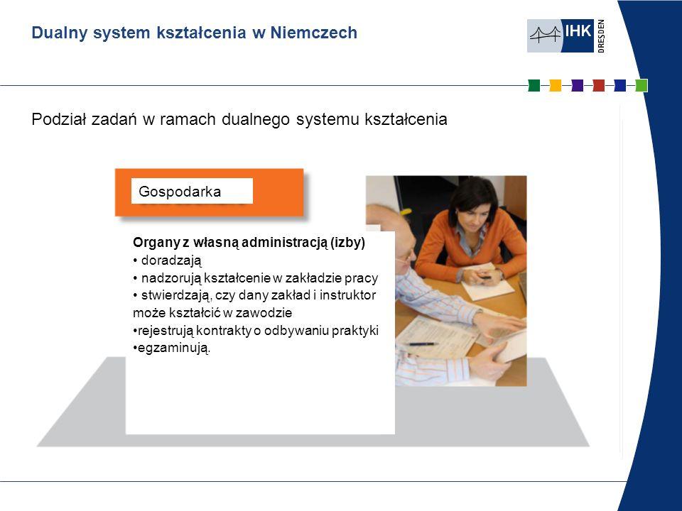 Dualny system kształcenia w Niemczech Podział zadań w ramach dualnego systemu kształcenia Gospodarka Organy z własną administracją (izby) doradzają na