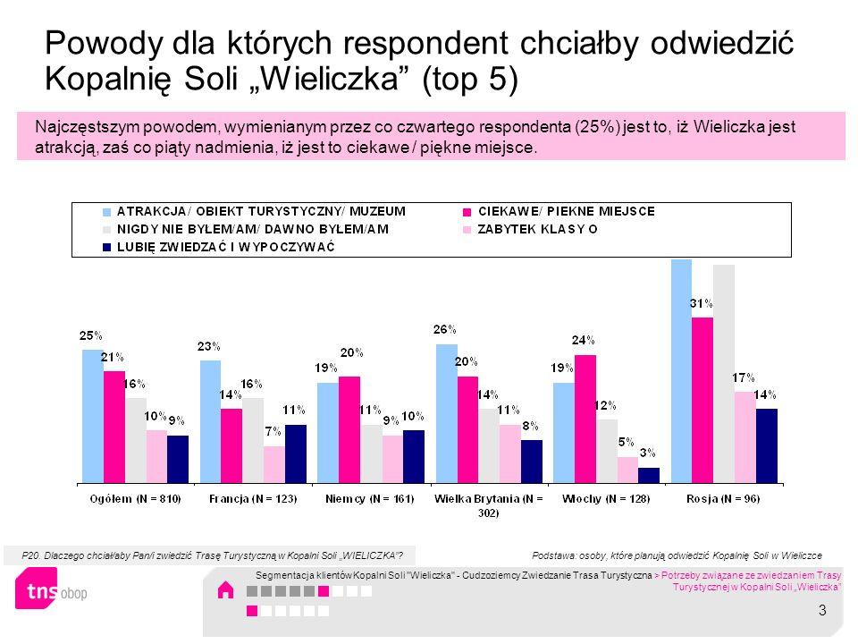 Powody dla których respondent chciałby odwiedzić Kopalnię Soli Wieliczka (top 5) Najczęstszym powodem, wymienianym przez co czwartego respondenta (25%