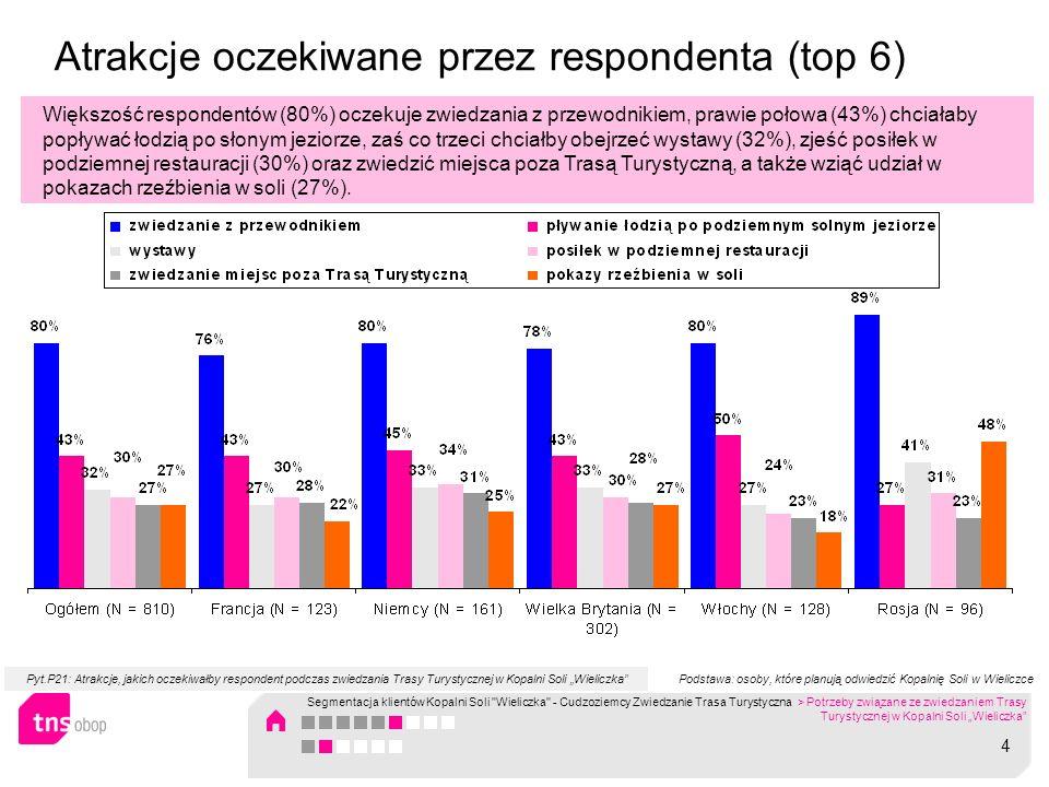Atrakcje oczekiwane przez respondenta (top 6) Większość respondentów (80%) oczekuje zwiedzania z przewodnikiem, prawie połowa (43%) chciałaby popływać