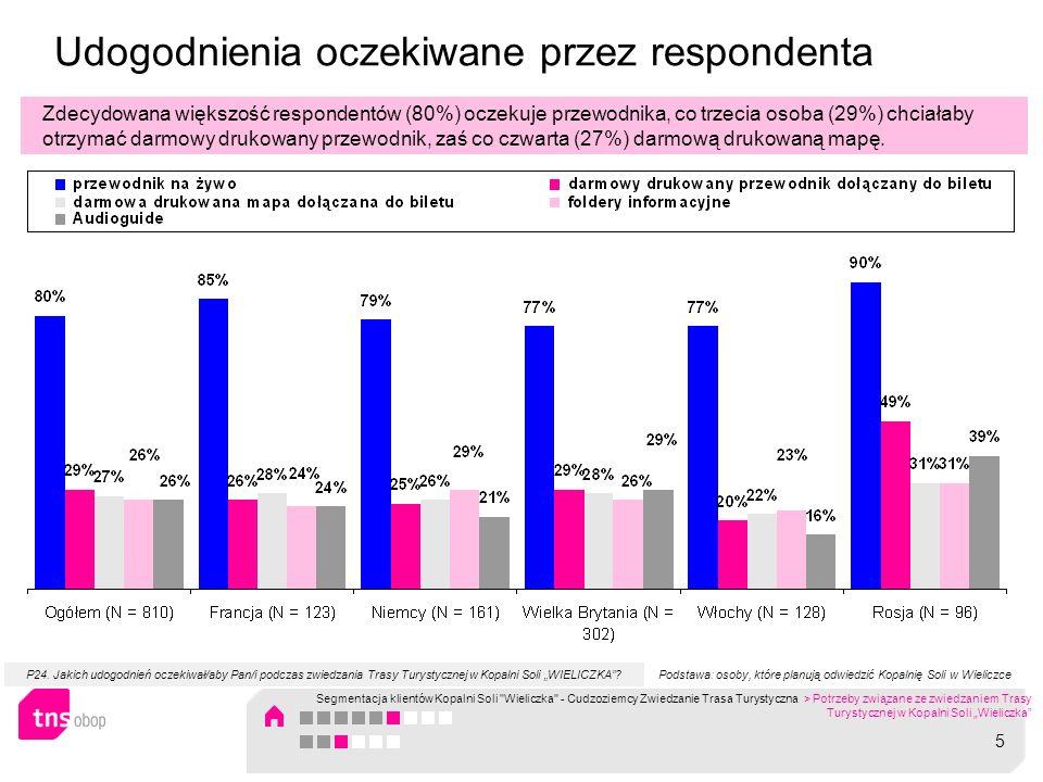 Udogodnienia oczekiwane przez respondenta Zdecydowana większość respondentów (80%) oczekuje przewodnika, co trzecia osoba (29%) chciałaby otrzymać dar