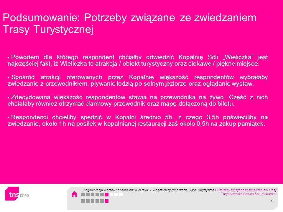 Podsumowanie: Potrzeby związane ze zwiedzaniem Trasy Turystycznej Powodem dla którego respondent chciałby odwiedzić Kopalnię Soli Wieliczka jest najcz