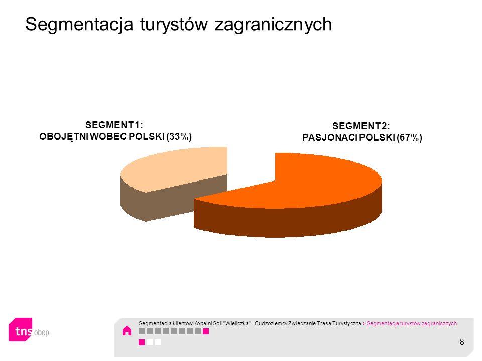 Segmentacja turystów zagranicznych SEGMENT 2: PASJONACI POLSKI (67%) SEGMENT 1: OBOJĘTNI WOBEC POLSKI (33%) 8 Segmentacja klientów Kopalni Soli
