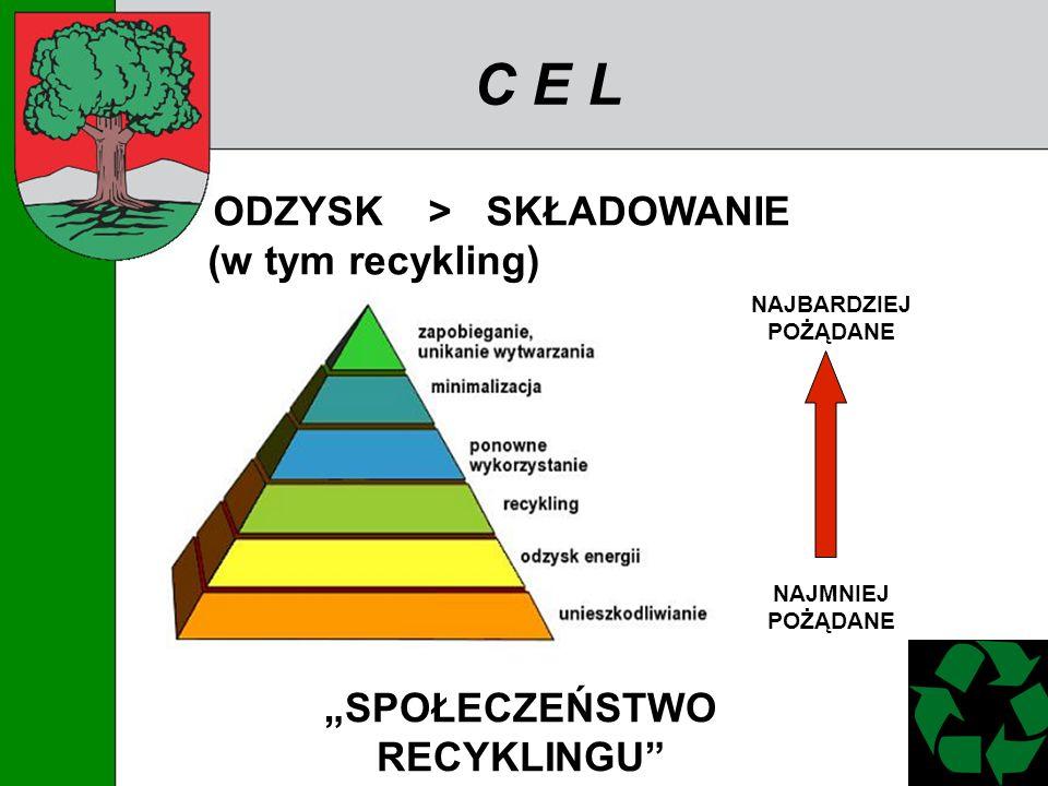 C E L ODZYSK > SKŁADOWANIE (w tym recykling) SPOŁECZEŃSTWO RECYKLINGU NAJBARDZIEJ POŻĄDANE NAJMNIEJ POŻĄDANE