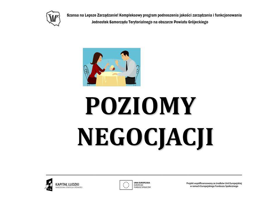 Poziomy negocjacji Negocjacje mogą się odbywać na różnych poziomach życia społecznego: poziom międzyludzki poziom międzyludzki – negocjacje między przyjaciółmi, znajomymi, sąsiadami w sprawach kontrowersyjnych; poziom organizacyjny poziom organizacyjny – na terenie instytucji, organizacji, np.