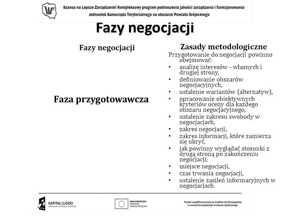 Fazy negocjacji Faza przygotowawcza Zasady metodologiczne Przygotowanie do negocjacji powinno obejmować: analizę interesów - własnych i drugiej strony