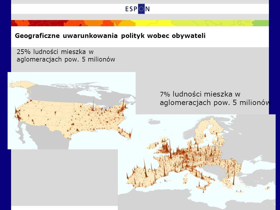 25% ludności mieszka w aglomeracjach pow. 5 milionów 7% ludności mieszka w aglomeracjach pow.