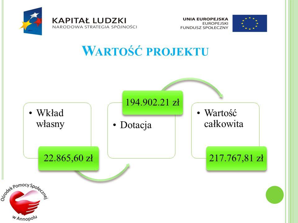 W ARTOŚĆ PROJEKTU Wkład własny 22.865,60 zł Dotacja 194.902.21 zł Wartość całkowita 217.767,81 zł