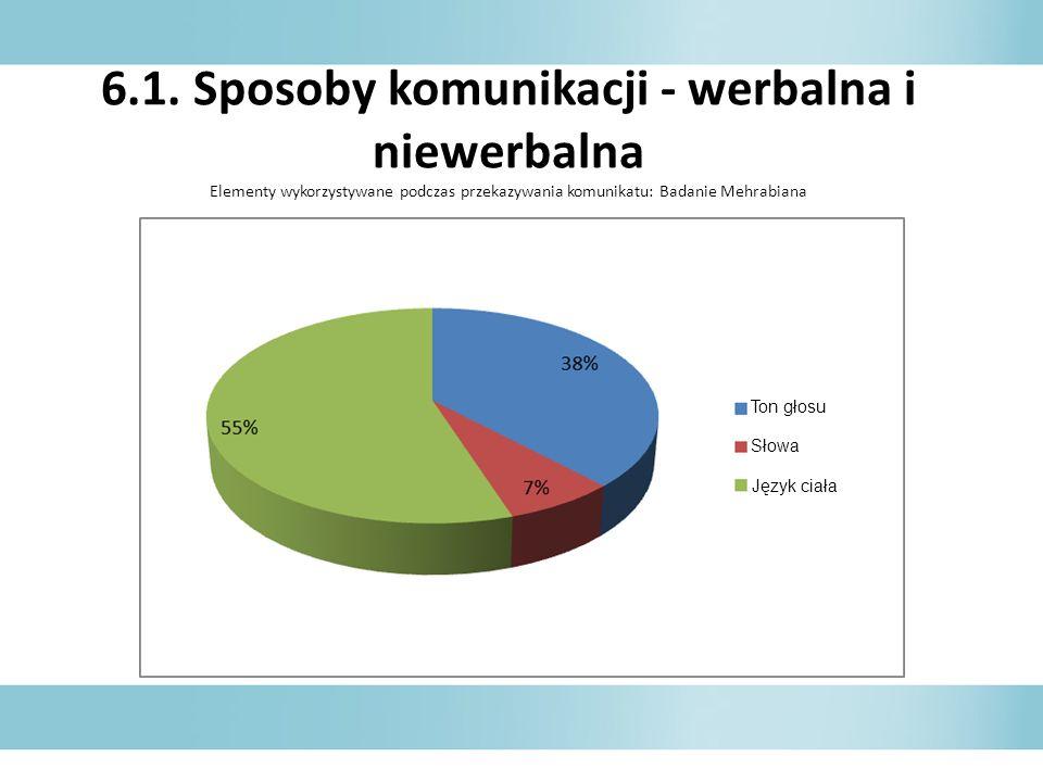 6.1. Sposoby komunikacji - werbalna i niewerbalna Elementy wykorzystywane podczas przekazywania komunikatu: Badanie Mehrabiana Ton głosu Słowa Język c