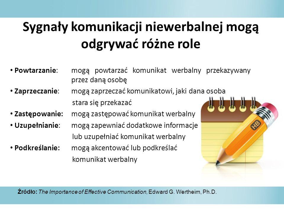 Sygnały komunikacji niewerbalnej mogą odgrywać różne role Powtarzanie: mogą powtarzać komunikat werbalny przekazywany przez daną osobę Zaprzeczanie: m