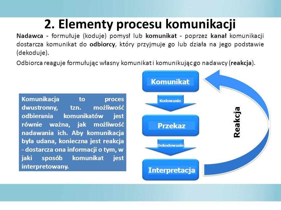 2. Elementy procesu komunikacji Nadawca - formułuje (koduje) pomysł lub komunikat - poprzez kanał komunikacji dostarcza komunikat do odbiorcy, który p
