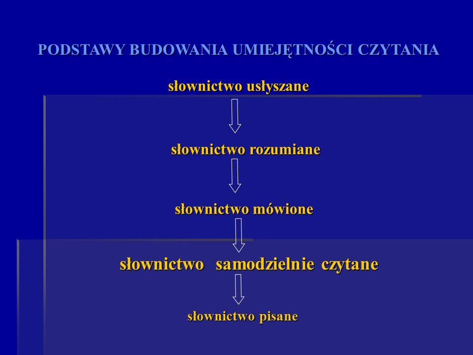PODSTAWY BUDOWANIA UMIEJĘTNOŚCI CZYTANIA słownictwo usłyszane słownictwo rozumiane słownictwo mówione słownictwo pisane słownictwo samodzielnie czytan