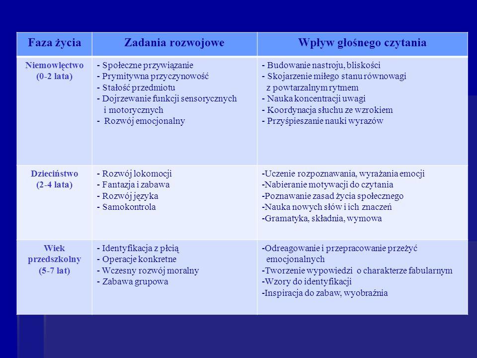 Faza życiaZadania rozwojoweWpływ głośnego czytania Niemowlęctwo (0-2 lata) - Społeczne przywiązanie - Prymitywna przyczynowość - Stałość przedmiotu -