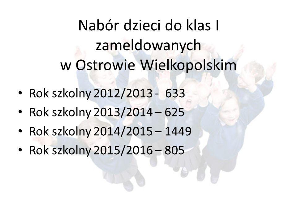 Nabór dzieci do klas I zameldowanych w Ostrowie Wielkopolskim Rok szkolny 2012/2013 - 633 Rok szkolny 2013/2014 – 625 Rok szkolny 2014/2015 – 1449 Rok