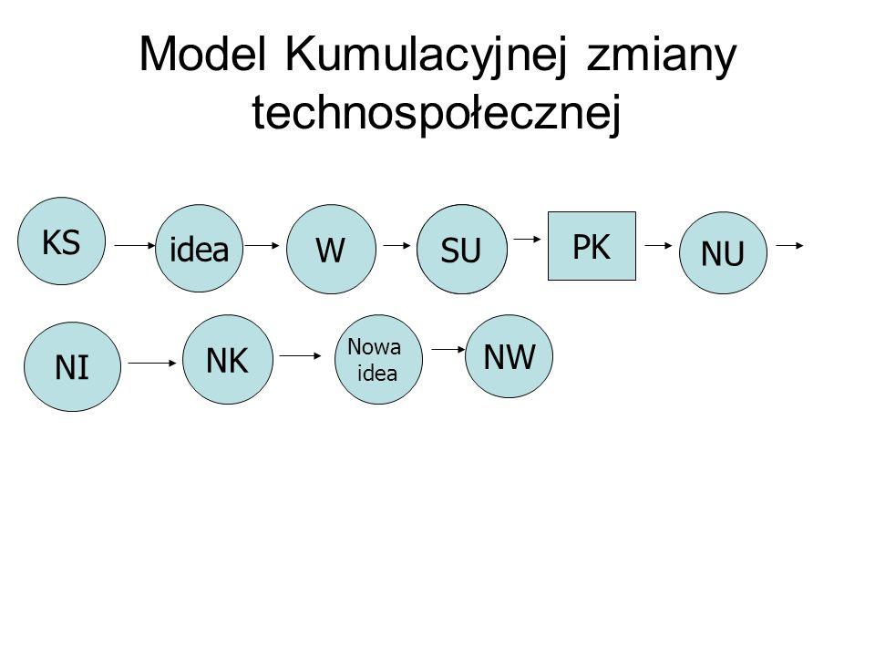 Model Kumulacyjnej zmiany technospołecznej KS idea WSU PK NU NI NK Nowa idea NW